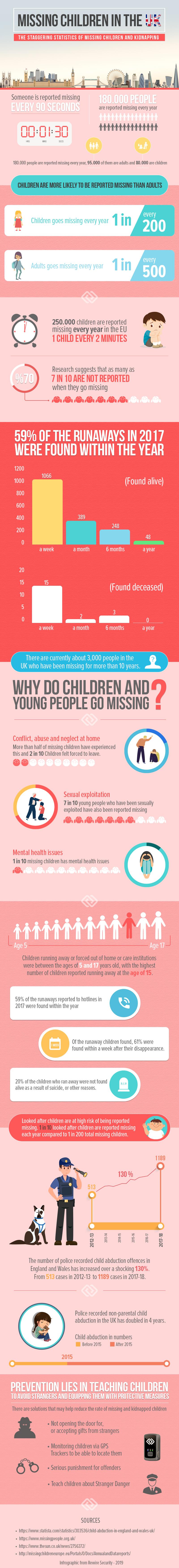 UK Missing Children Statistics - Rewire Security