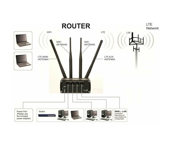 Teltonika RUT 950 Dual SIM Wifi Router
