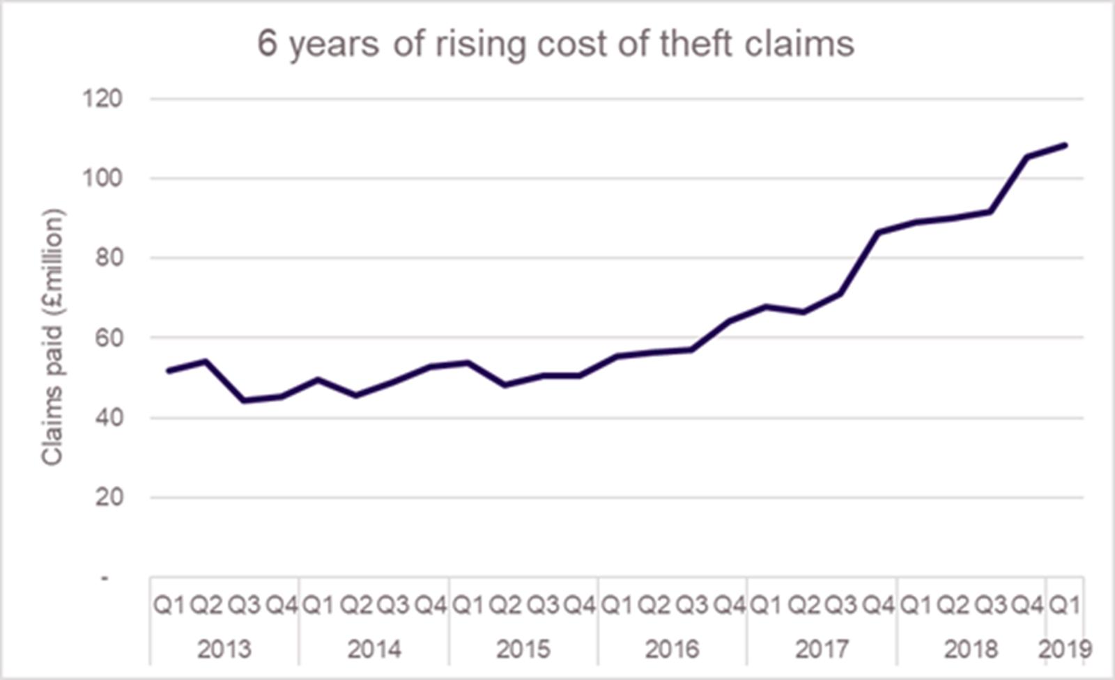 UK vehicle Theft Statistics