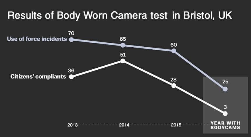Body-Worn Camera Statistics